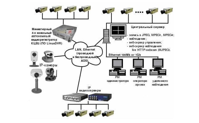 Iptv сервер своими руками